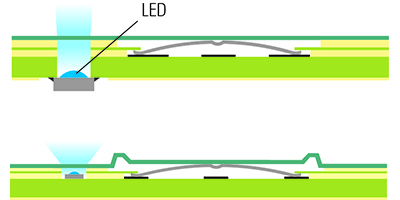 Graphic of an input system with point illumination