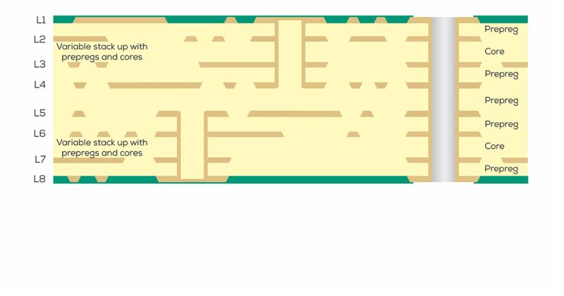Printed circuit board graphic of layer stack-ups to HDI multilayer with 8 layers (4x4)