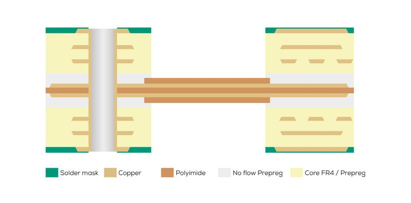 Graphic of a two-layer structure of a rigid-flex PCB