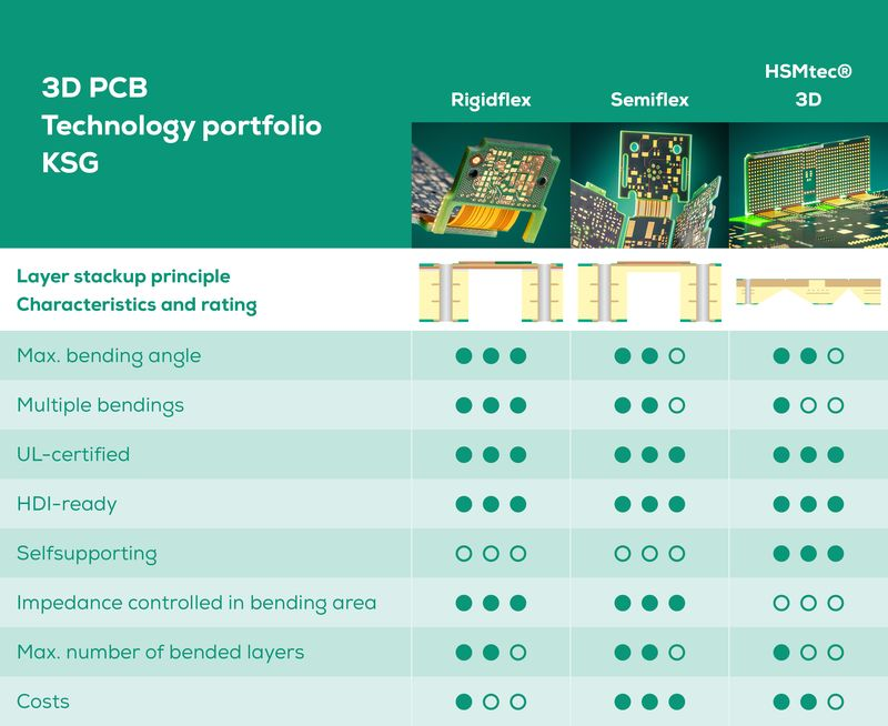 Table technologies for 3D PCBs